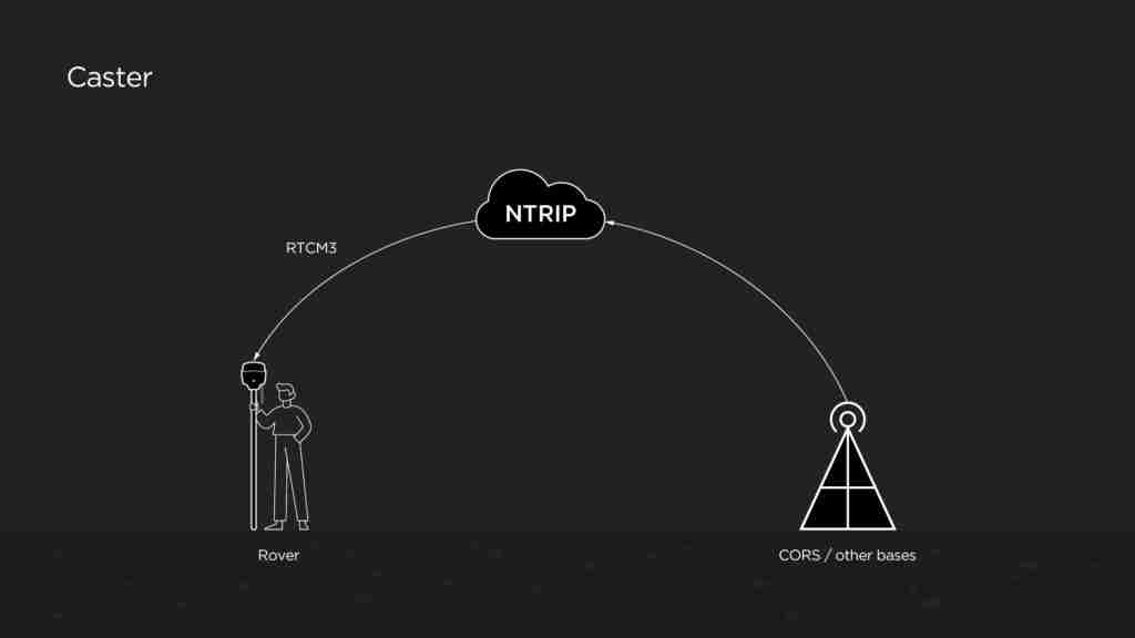 NTRIP Caster
